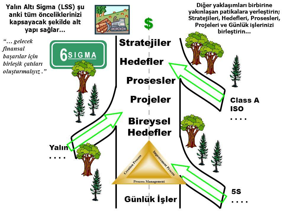 Yalın Altı Sigma 5 Strategy Goals Processes Projects Personal Objectives Daily Work Diğer yaklaşımları birbirine yakınlaşan patikalara yerleştirin; Stratejileri, Hedefleri, Prosesleri, Projeleri ve Günlük işlerinizi birleştirin… Class A ISO..