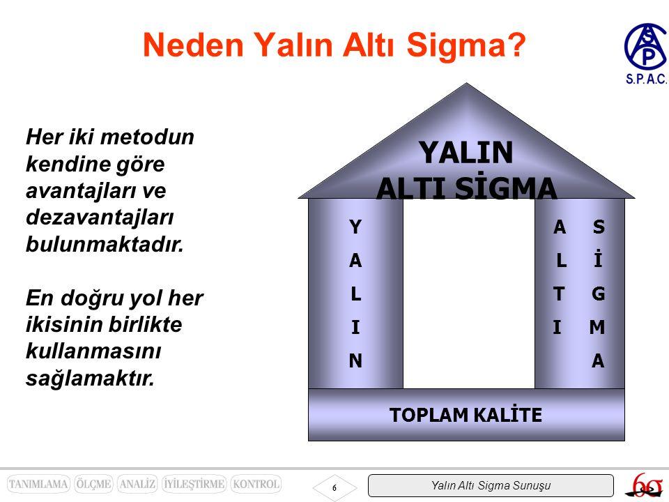 Yalın Altı Sigma Sunuşu 6 Neden Yalın Altı Sigma? Her iki metodun kendine göre avantajları ve dezavantajları bulunmaktadır. En doğru yol her ikisinin