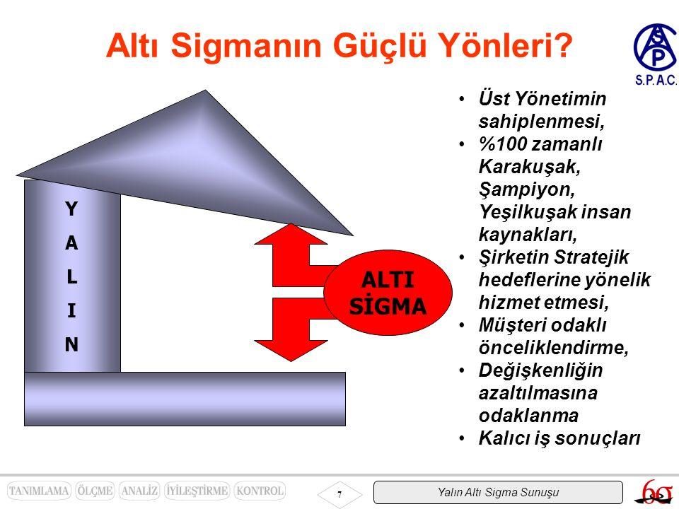 Yalın Altı Sigma Sunuşu 7 Altı Sigmanın Güçlü Yönleri? Üst Yönetimin sahiplenmesi, %100 zamanlı Karakuşak, Şampiyon, Yeşilkuşak insan kaynakları, Şirk