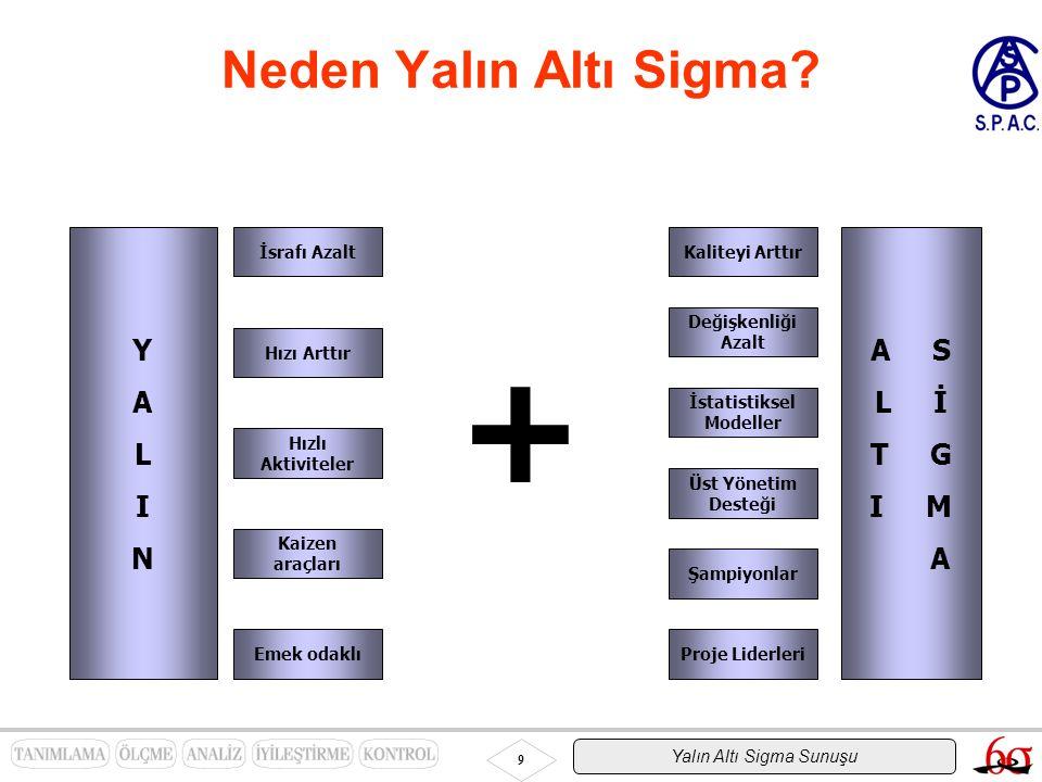Yalın Altı Sigma Sunuşu 9 Neden Yalın Altı Sigma? YALINYALIN A S L İ T G I M A İsrafı Azalt Hızı Arttır Hızlı Aktiviteler Kaizen araçları Kaliteyi Art
