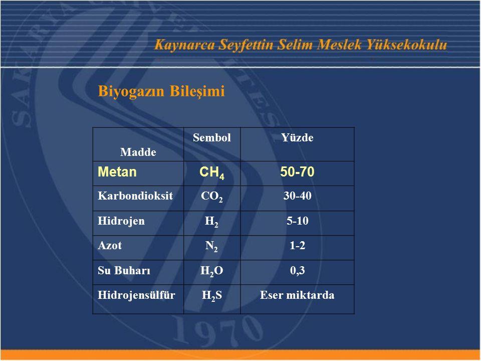 Biyogazın Bileşimi Madde SembolYüzde MetanCH 4 50-70 KarbondioksitCO 2 30-40 HidrojenH2H2 5-10 AzotN2N2 1-2 Su BuharıH2OH2O0,3 HidrojensülfürH2SH2SEse