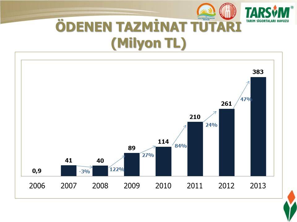 ÖDENEN TAZMİNAT TUTARI (Milyon TL)