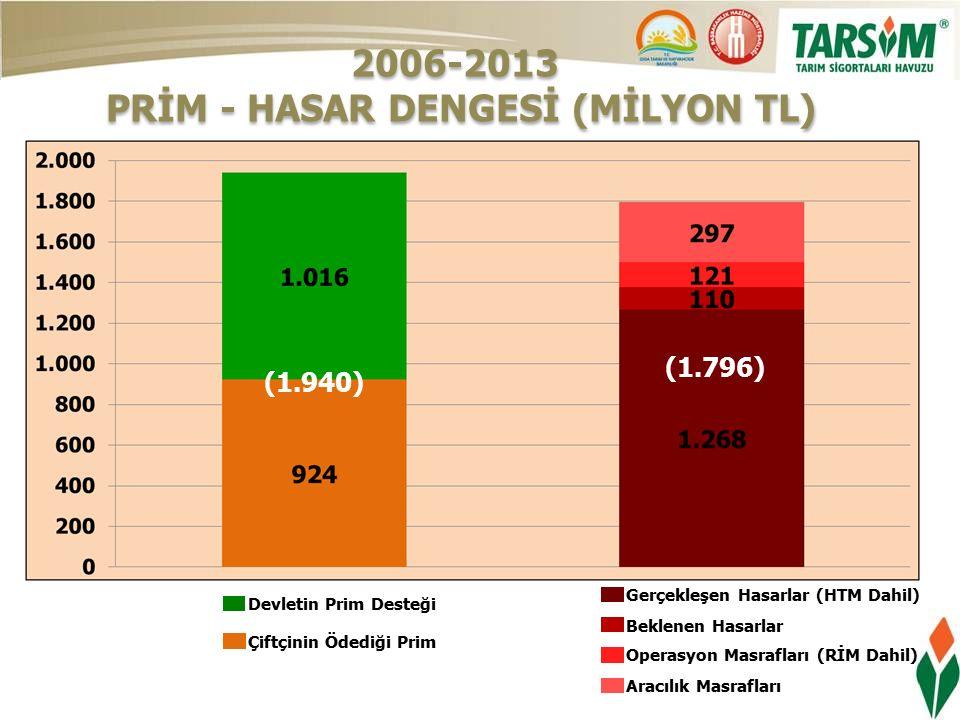 Çiftçinin Ödediği Prim Devletin Prim Desteği Gerçekleşen Hasarlar (HTM Dahil) Operasyon Masrafları (RİM Dahil) Aracılık Masrafları Beklenen Hasarlar 2006-2013 PRİM - HASAR DENGESİ (MİLYON TL) 2006-2013 PRİM - HASAR DENGESİ (MİLYON TL) (1.940) (1.686) (1.940) (1.796)