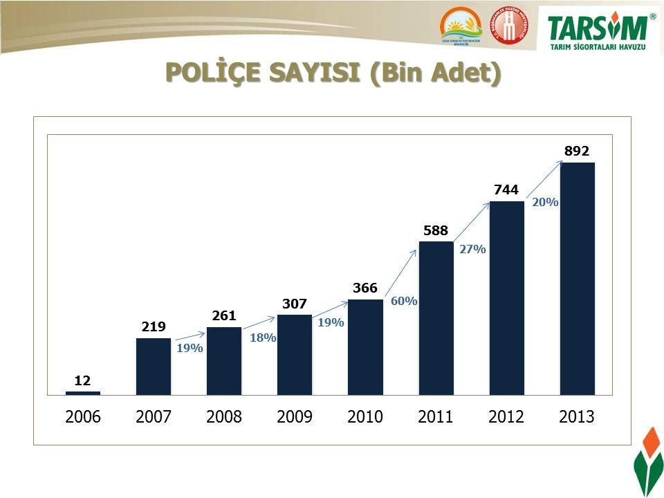 POLİÇE SAYISI (Bin Adet)