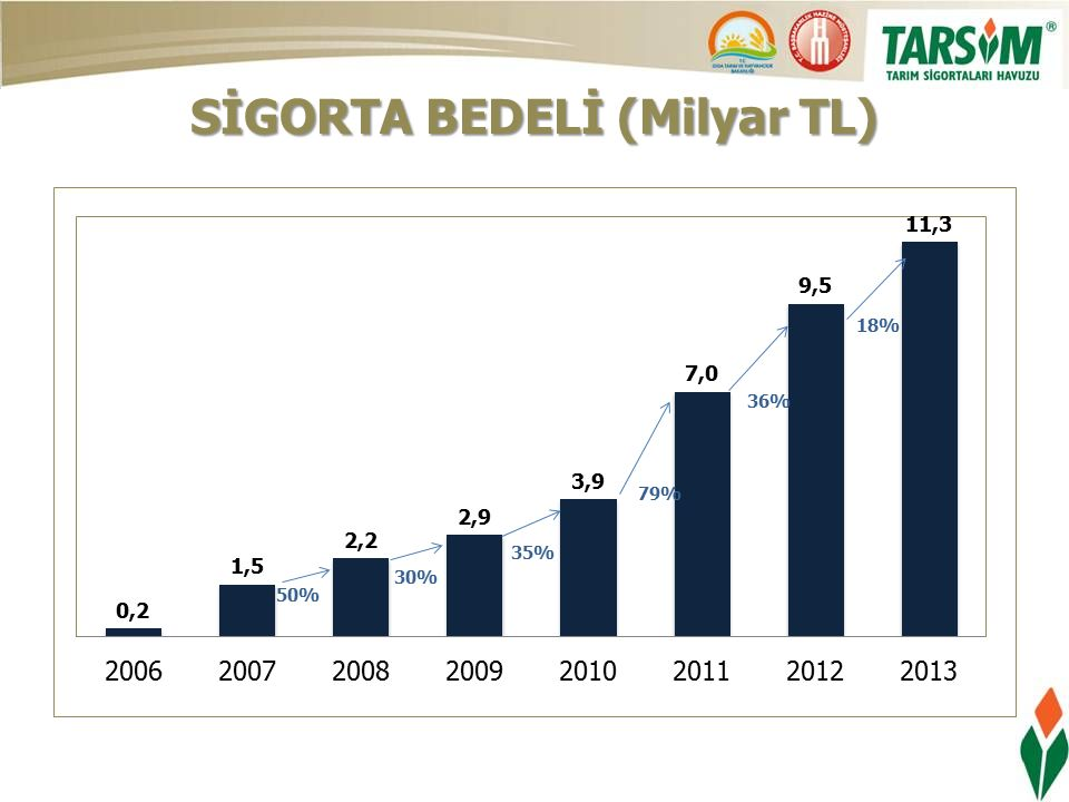 SİGORTA BEDELİ (Milyar TL)
