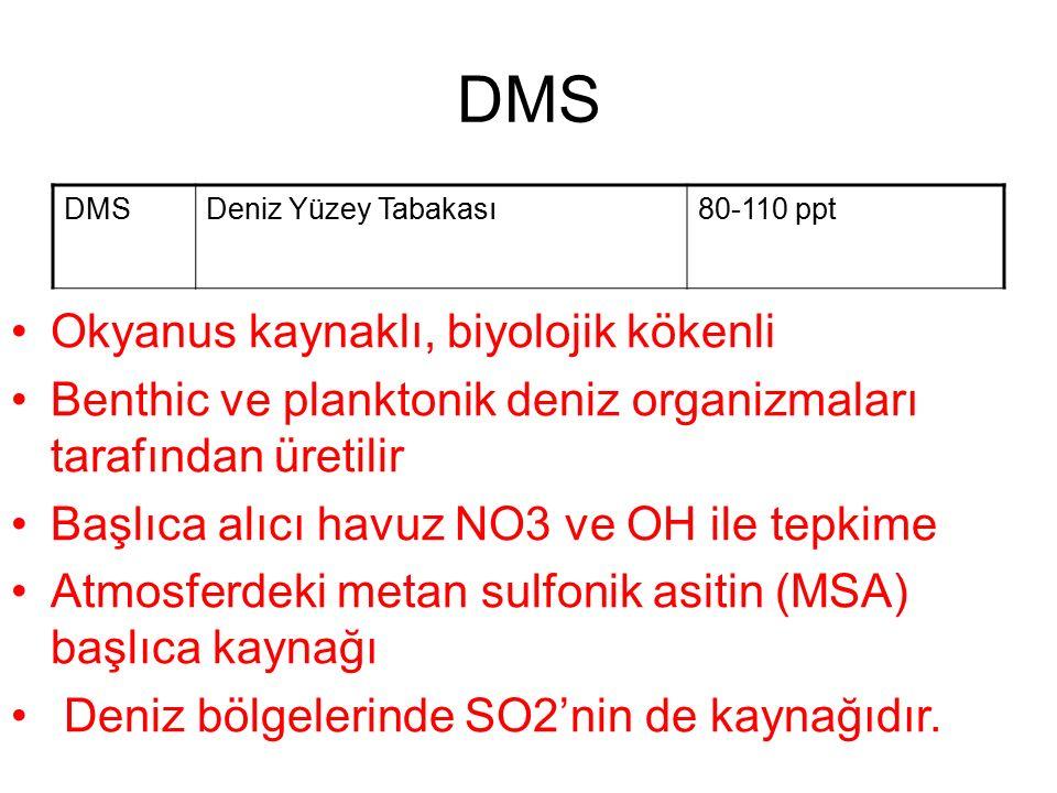 DMS Deniz Yüzey Tabakası80-110 ppt Okyanus kaynaklı, biyolojik kökenli Benthic ve planktonik deniz organizmaları tarafından üretilir Başlıca alıcı havuz NO3 ve OH ile tepkime Atmosferdeki metan sulfonik asitin (MSA) başlıca kaynağı Deniz bölgelerinde SO2'nin de kaynağıdır.