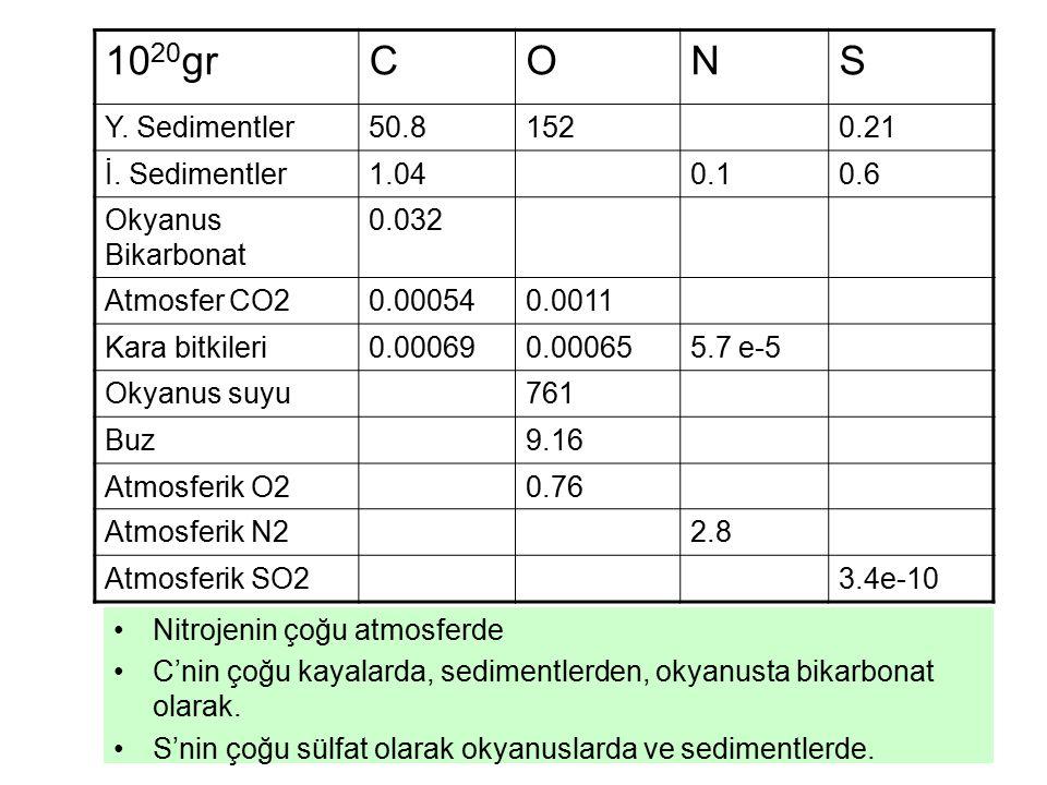 Nitrojenin çoğu atmosferde C'nin çoğu kayalarda, sedimentlerden, okyanusta bikarbonat olarak.