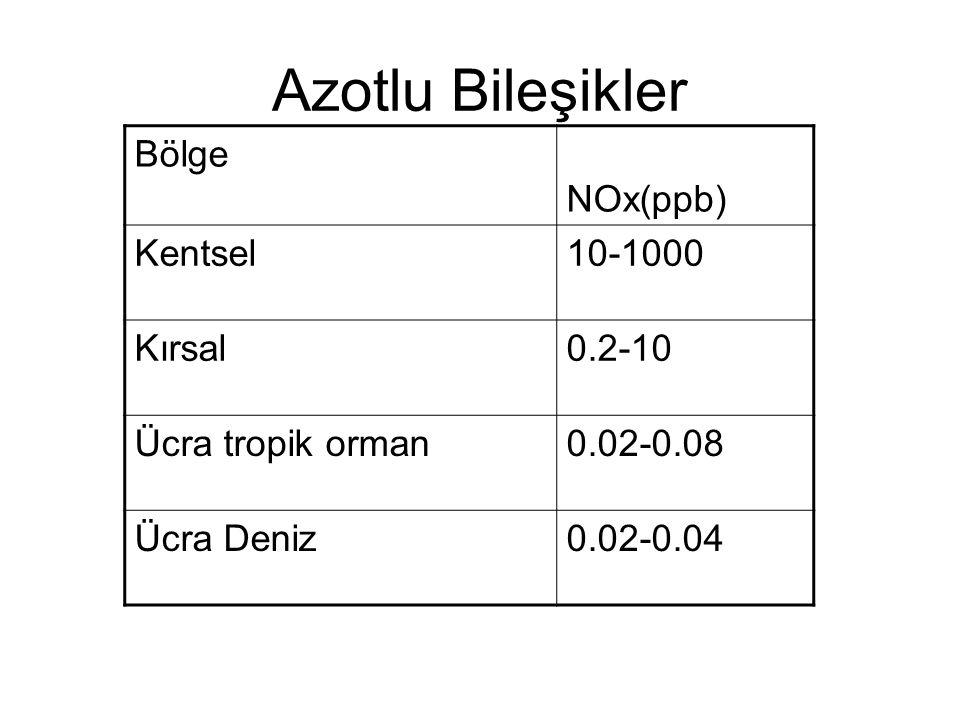 Azotlu Bileşikler Bölge NOx(ppb) Kentsel10-1000 Kırsal0.2-10 Ücra tropik orman0.02-0.08 Ücra Deniz0.02-0.04