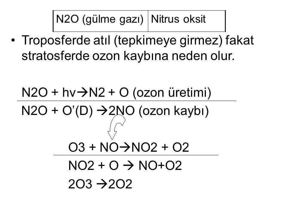 N2O (gülme gazı)Nitrus oksit Troposferde atıl (tepkimeye girmez) fakat stratosferde ozon kaybına neden olur.