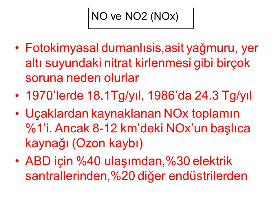 NO ve NO2 (NOx) Fotokimyasal dumanlısis,asit yağmuru, yer altı suyundaki nitrat kirlenmesi gibi birçok soruna neden olurlar 1970'lerde 18.1Tg/yıl, 1986'da 24.3 Tg/yıl Uçaklardan kaynaklanan NOx toplamın %1'i.
