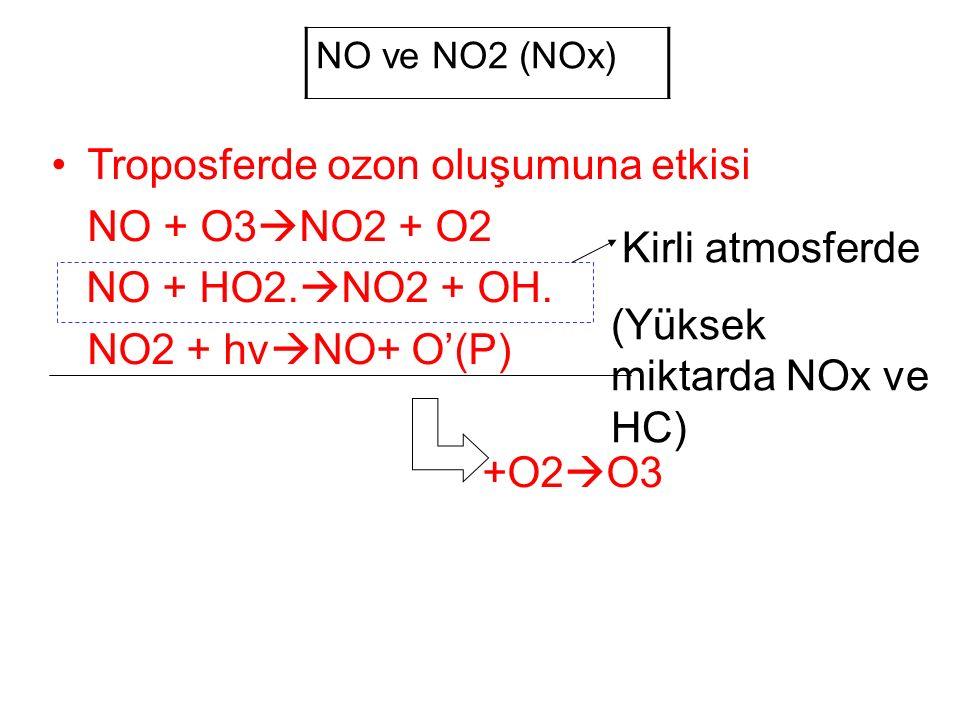 NO ve NO2 (NOx) Troposferde ozon oluşumuna etkisi NO + O3  NO2 + O2 NO + HO2.
