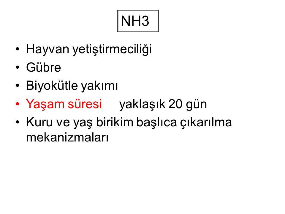 NH3 Hayvan yetiştirmeciliği Gübre Biyokütle yakımı Yaşam süresi yaklaşık 20 gün Kuru ve yaş birikim başlıca çıkarılma mekanizmaları