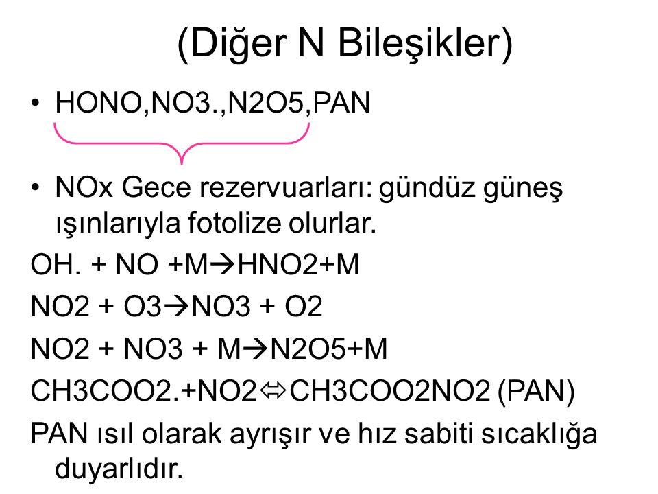 HONO,NO3.,N2O5,PAN NOx Gece rezervuarları: gündüz güneş ışınlarıyla fotolize olurlar.