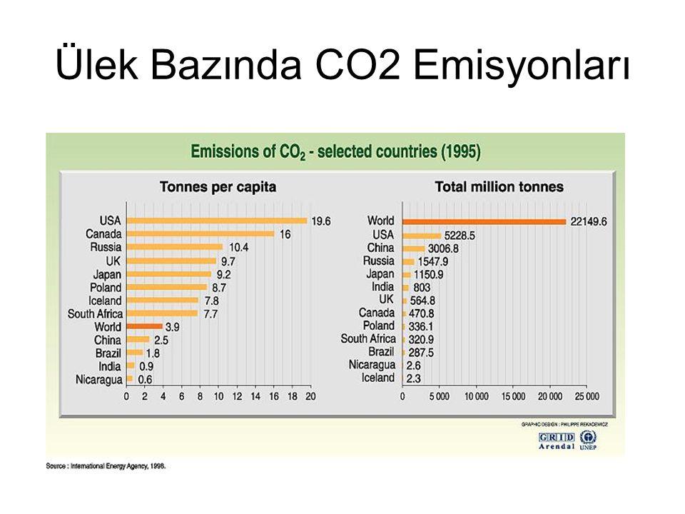Ülek Bazında CO2 Emisyonları