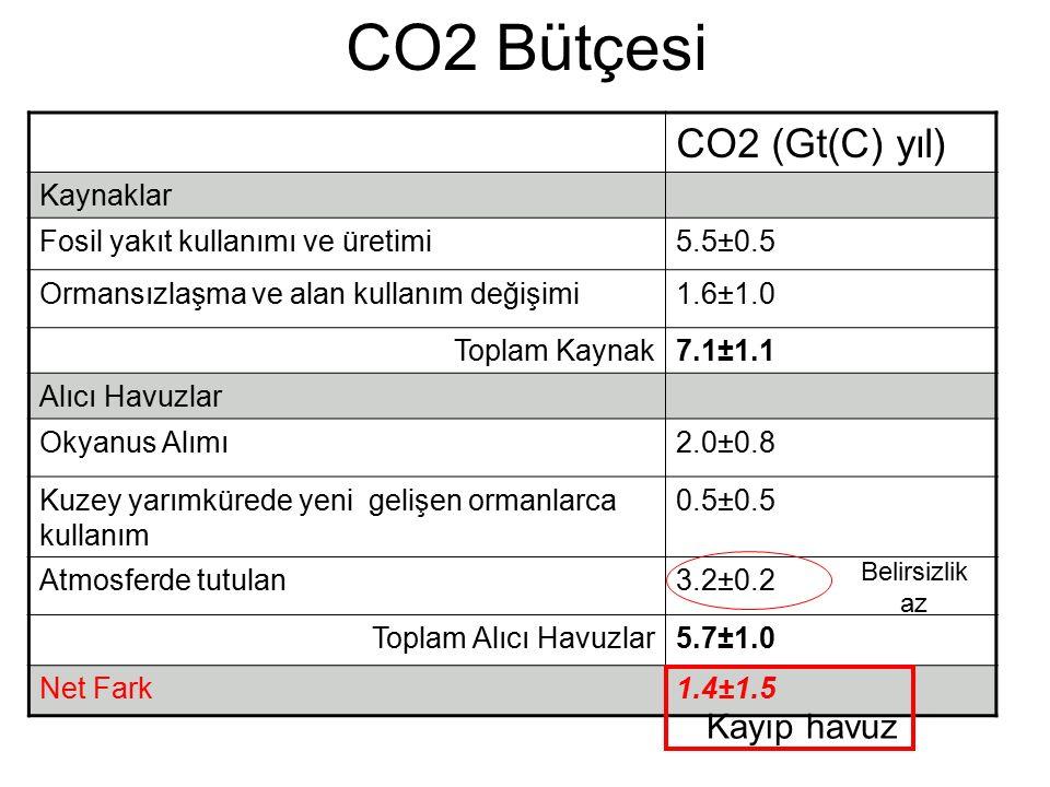 CO2 Bütçesi CO2 (Gt(C) yıl) Kaynaklar Fosil yakıt kullanımı ve üretimi5.5±0.5 Ormansızlaşma ve alan kullanım değişimi1.6±1.0 Toplam Kaynak7.1±1.1 Alıcı Havuzlar Okyanus Alımı2.0±0.8 Kuzey yarımkürede yeni gelişen ormanlarca kullanım 0.5±0.5 Atmosferde tutulan3.2±0.2 Toplam Alıcı Havuzlar5.7±1.0 Net Fark1.4±1.5 Belirsizlik az Kayıp havuz