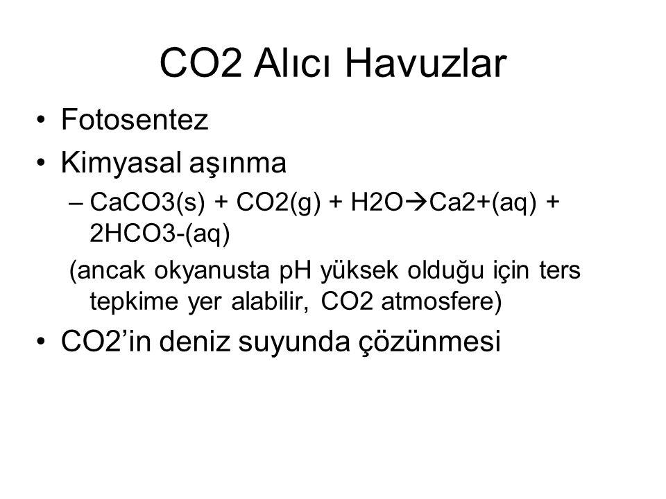 CO2 Alıcı Havuzlar Fotosentez Kimyasal aşınma –CaCO3(s) + CO2(g) + H2O  Ca2+(aq) + 2HCO3-(aq) (ancak okyanusta pH yüksek olduğu için ters tepkime yer alabilir, CO2 atmosfere) CO2'in deniz suyunda çözünmesi