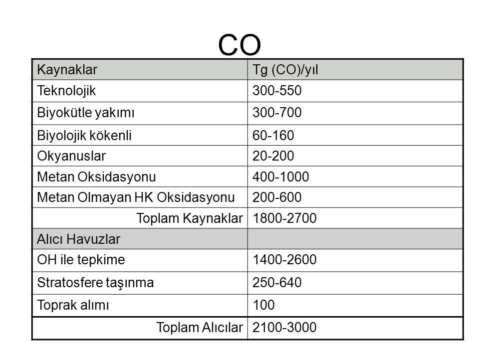 CO KaynaklarTg (CO)/yıl Teknolojik300-550 Biyokütle yakımı300-700 Biyolojik kökenli60-160 Okyanuslar20-200 Metan Oksidasyonu400-1000 Metan Olmayan HK Oksidasyonu200-600 Toplam Kaynaklar1800-2700 Alıcı Havuzlar OH ile tepkime1400-2600 Stratosfere taşınma250-640 Toprak alımı100 Toplam Alıcılar2100-3000