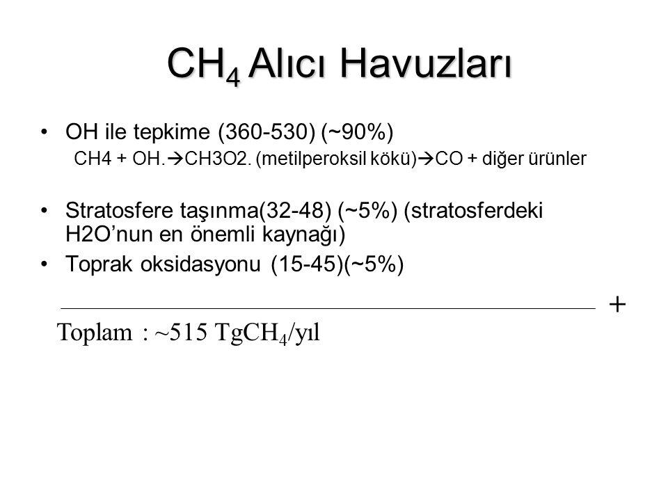 CH 4 Alıcı Havuzları CH 4 Alıcı Havuzları OH ile tepkime (360-530) (~90%) CH4 + OH.