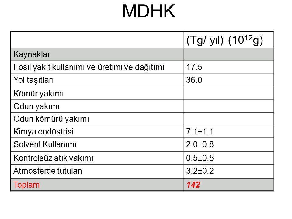 MDHK (Tg/ yıl) (10 12 g) Kaynaklar Fosil yakıt kullanımı ve üretimi ve dağıtımı17.5 Yol taşıtları36.0 Kömür yakımı Odun yakımı Odun kömürü yakımı Kimya endüstrisi7.1±1.1 Solvent Kullanımı2.0±0.8 Kontrolsüz atık yakımı0.5±0.5 Atmosferde tutulan3.2±0.2 Toplam142