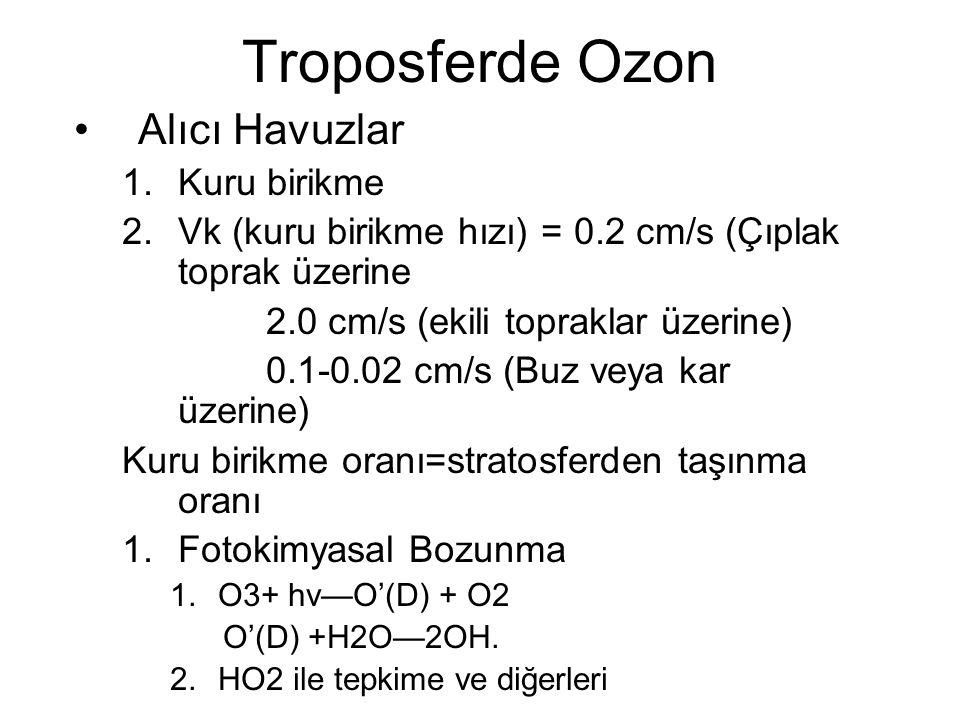 Alıcı Havuzlar 1.Kuru birikme 2.Vk (kuru birikme hızı) = 0.2 cm/s (Çıplak toprak üzerine 2.0 cm/s (ekili topraklar üzerine) 0.1-0.02 cm/s (Buz veya kar üzerine) Kuru birikme oranı=stratosferden taşınma oranı 1.Fotokimyasal Bozunma 1.O3+ hv—O'(D) + O2 O'(D) +H2O—2OH.