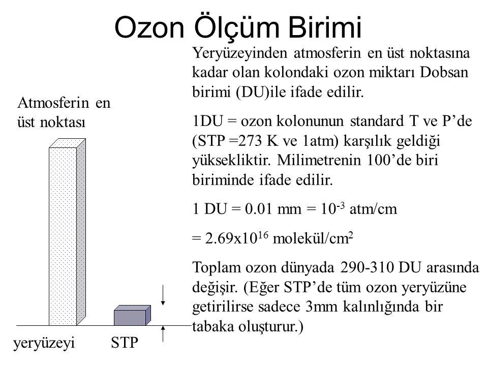 Ozon Ölçüm Birimi yeryüzeyi Atmosferin en üst noktası Yeryüzeyinden atmosferin en üst noktasına kadar olan kolondaki ozon miktarı Dobsan birimi (DU)ile ifade edilir.