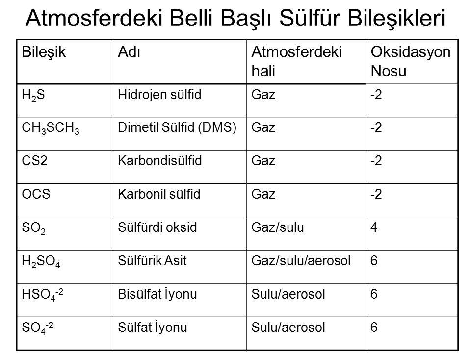 Atmosferdeki Belli Başlı Sülfür Bileşikleri BileşikAdıAtmosferdeki hali Oksidasyon Nosu H2SH2SHidrojen sülfidGaz-2 CH 3 SCH 3 Dimetil Sülfid (DMS)Gaz-2 CS2KarbondisülfidGaz-2 OCSKarbonil sülfidGaz-2 SO 2 Sülfürdi oksidGaz/sulu4 H 2 SO 4 Sülfürik AsitGaz/sulu/aerosol6 HSO 4 -2 Bisülfat İyonuSulu/aerosol6 SO 4 -2 Sülfat İyonuSulu/aerosol6