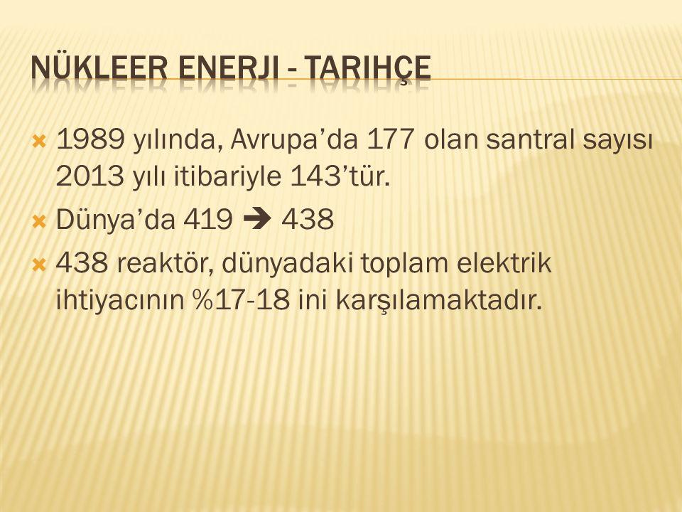  1989 yılında, Avrupa'da 177 olan santral sayısı 2013 yılı itibariyle 143'tür.  Dünya'da 419  438  438 reaktör, dünyadaki toplam elektrik ihtiyacı