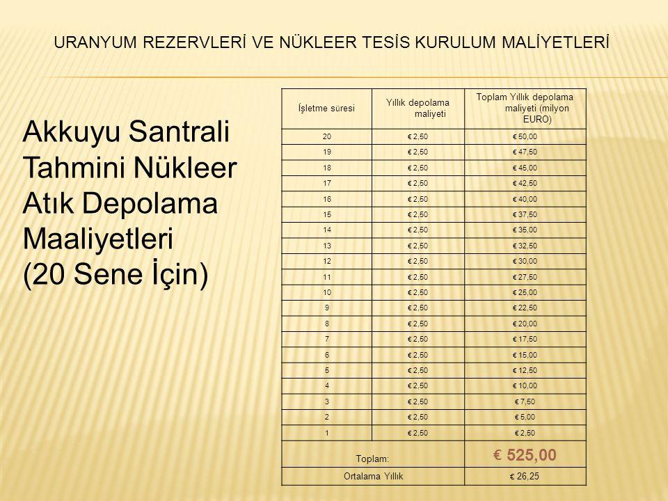 İşletme s ü resi Yıllık depolama maliyeti Toplam Yıllık depolama maliyeti (milyon EURO) 20 € 2,50 € 50,00 19 € 2,50 € 47,50 18 € 2,50 € 45,00 17 € 2,5