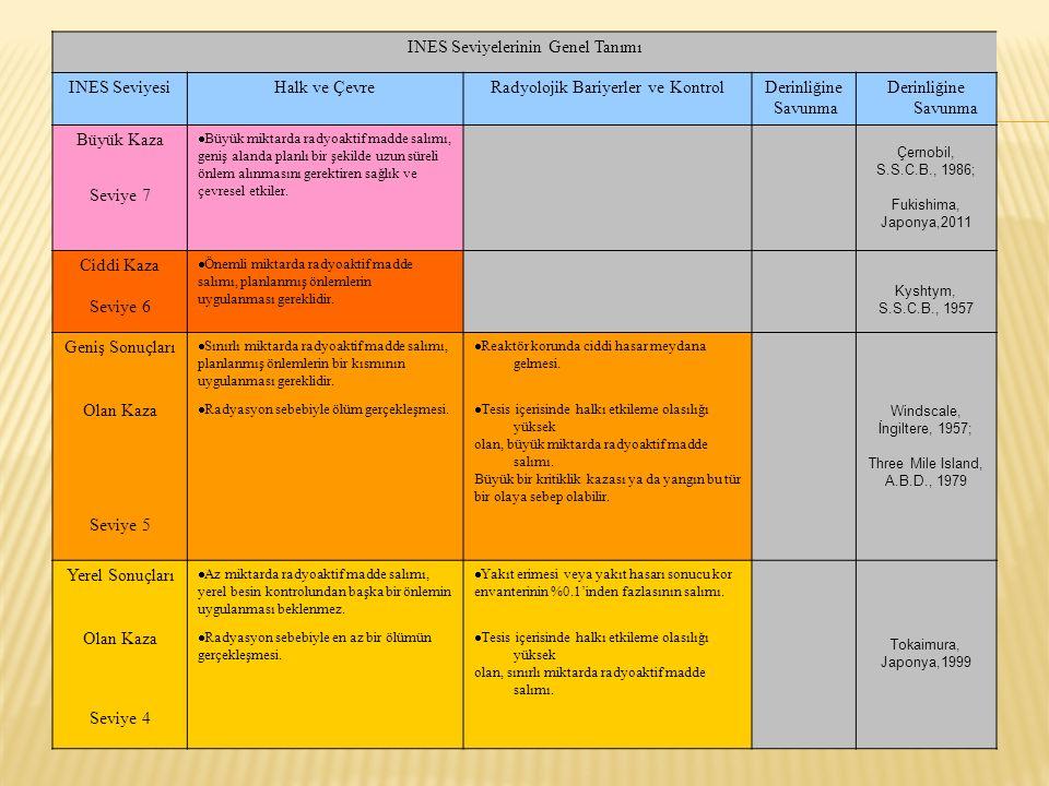 INES Seviyelerinin Genel Tanımı INES SeviyesiHalk ve ÇevreRadyolojik Bariyerler ve KontrolDerinliğine Savunma Derinliğine Savunma Büyük Kaza  Büyük m