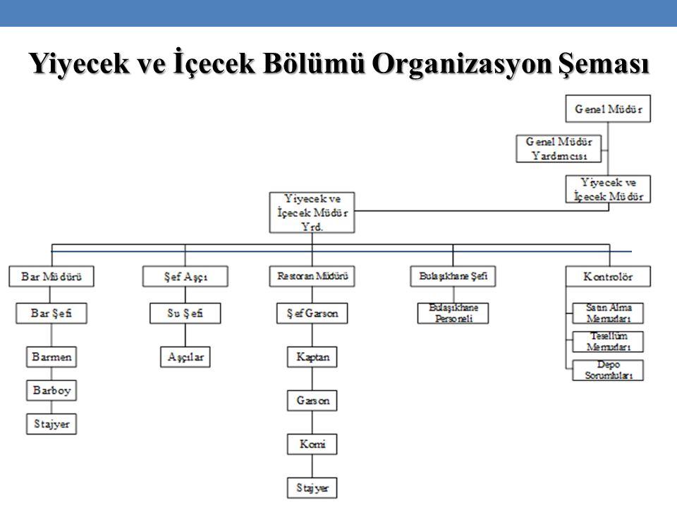 Yiyecek ve İçecek Bölümü Organizasyon Şeması