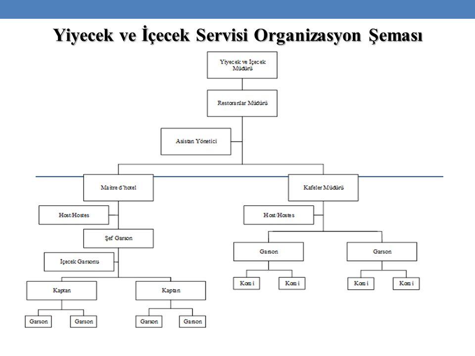 Yiyecek ve İçecek Servisi Organizasyon Şeması