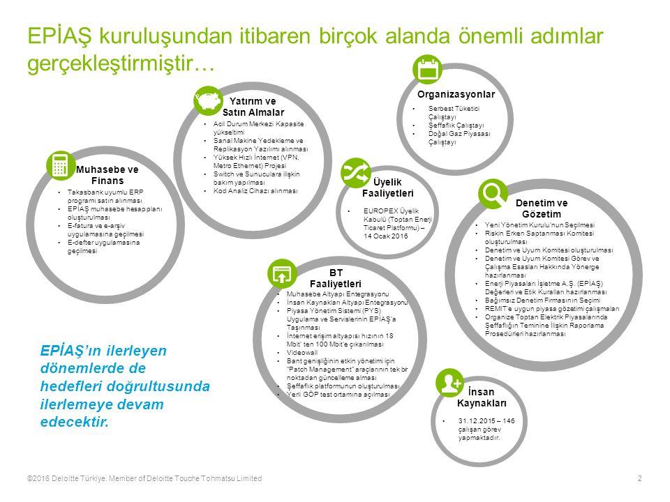 2©2016 Deloitte Türkiye.