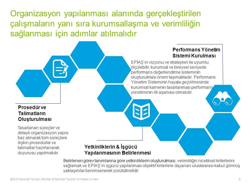 8 Organizasyon yapılanması alanında gerçekleştirilen çalışmaların yanı sıra kurumsallaşma ve verimliliğin sağlanması için adımlar atılmalıdır ©2016 Deloitte Türkiye.