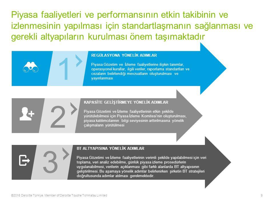 9 Piyasa faaliyetleri ve performansının etkin takibinin ve izlenmesinin yapılması için standartlaşmanın sağlanması ve gerekli altyapıların kurulması önem taşımaktadır ©2016 Deloitte Türkiye.