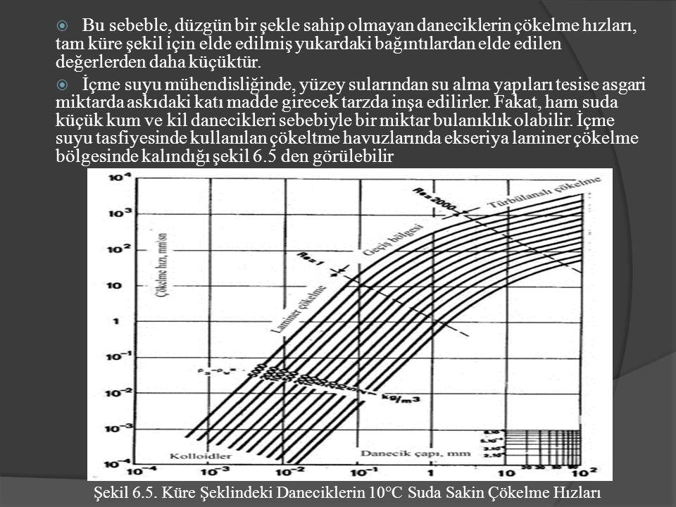  Bu sebeble, düzgün bir şekle sahip olmayan daneciklerin çökelme hızları, tam küre şekil için elde edilmiş yukardaki bağıntılardan elde edilen değerlerden daha küçüktür.
