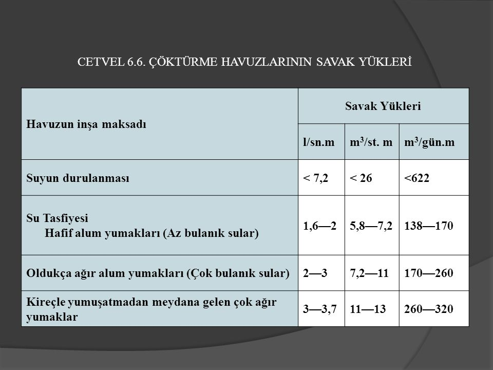 CETVEL 6.6. ÇÖKTÜRME HAVUZLARININ SAVAK YÜKLERİ Havuzun inşa maksadı Savak Yükleri l/sn.mm 3 /st.