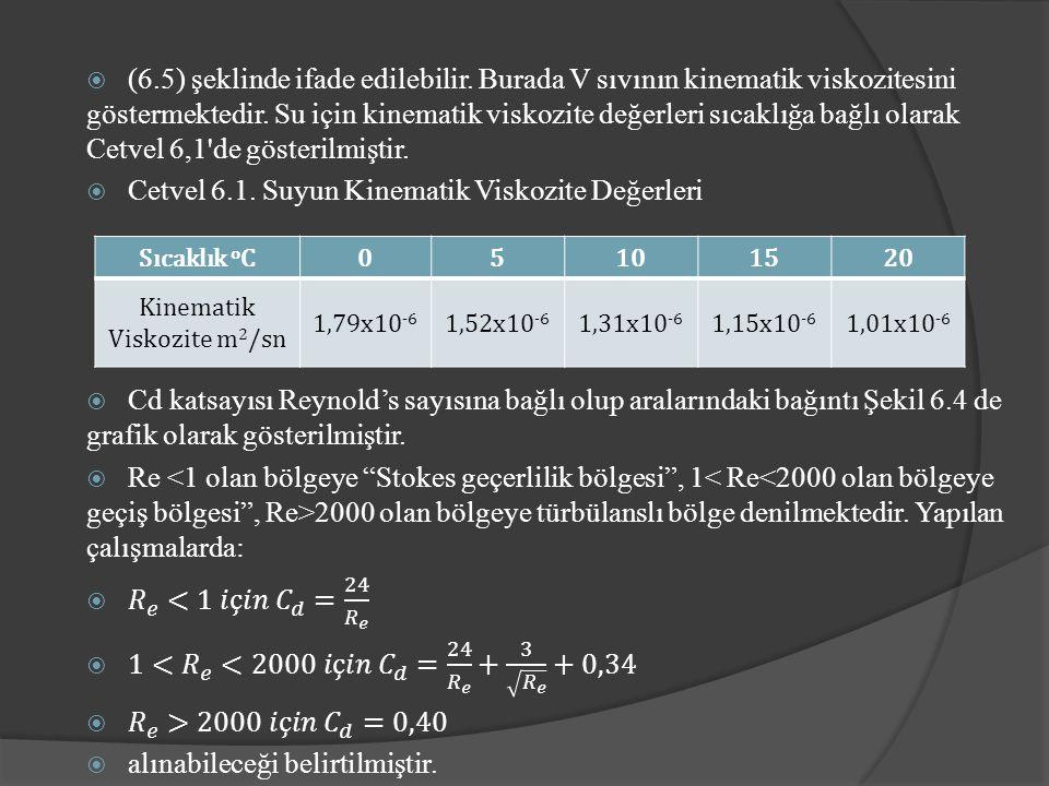 Sıcaklık o C05101520 Kinematik Viskozite m 2 /sn 1,79x10 -6 1,52x10 -6 1,31x10 -6 1,15x10 -6 1,01x10 -6