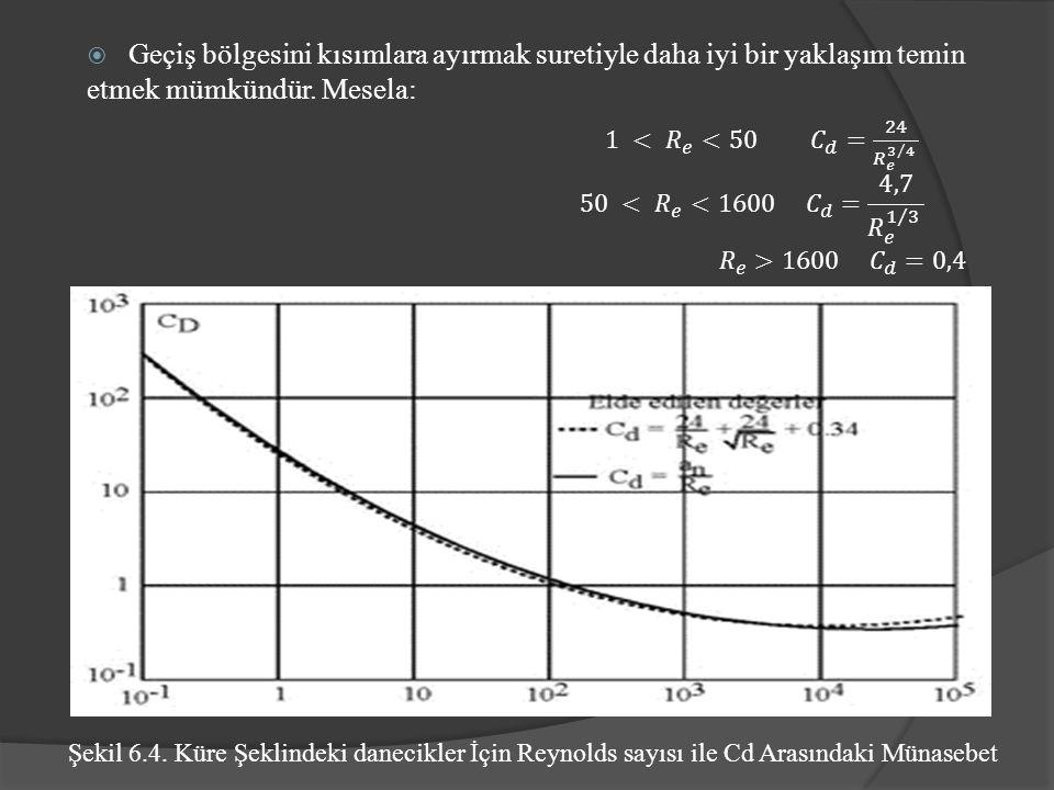 Şekil 6.4. Küre Şeklindeki danecikler İçin Reynolds sayısı ile Cd Arasındaki Münasebet