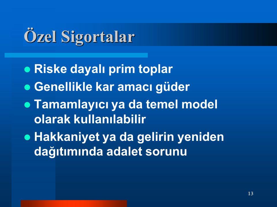 13 Özel Sigortalar Riske dayalı prim toplar Genellikle kar amacı güder Tamamlayıcı ya da temel model olarak kullanılabilir Hakkaniyet ya da gelirin ye