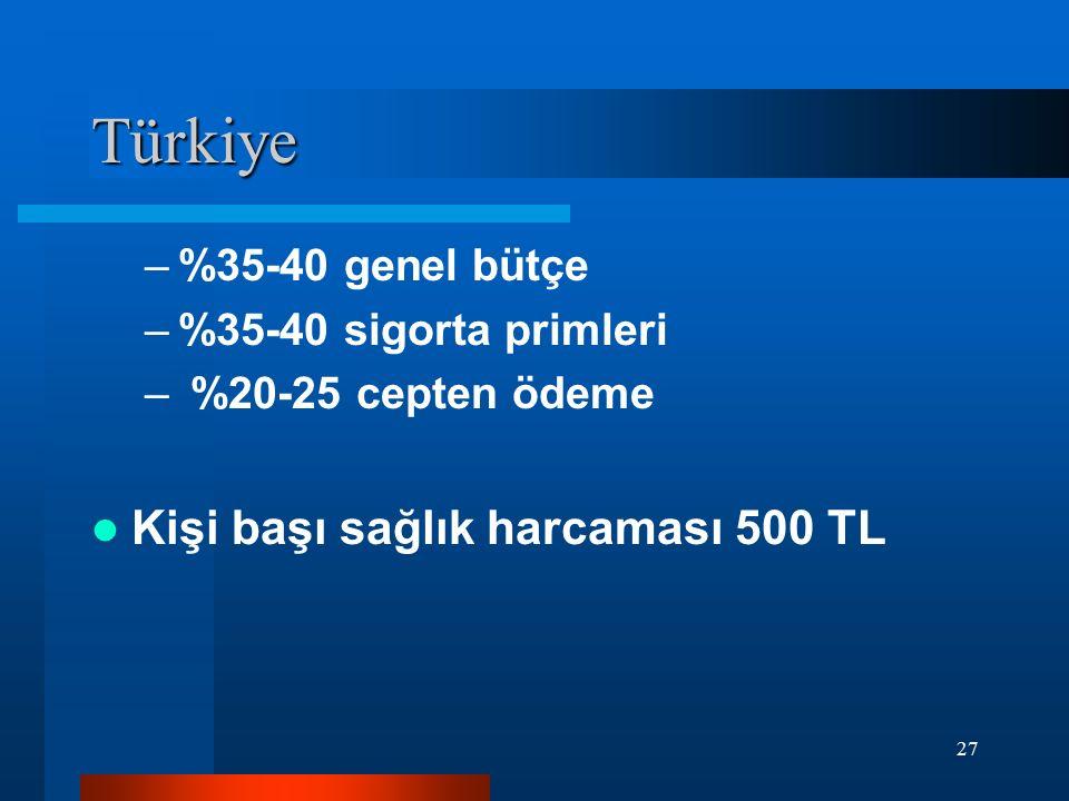 27 Türkiye –%35-40 genel bütçe –%35-40 sigorta primleri – %20-25 cepten ödeme Kişi başı sağlık harcaması 500 TL