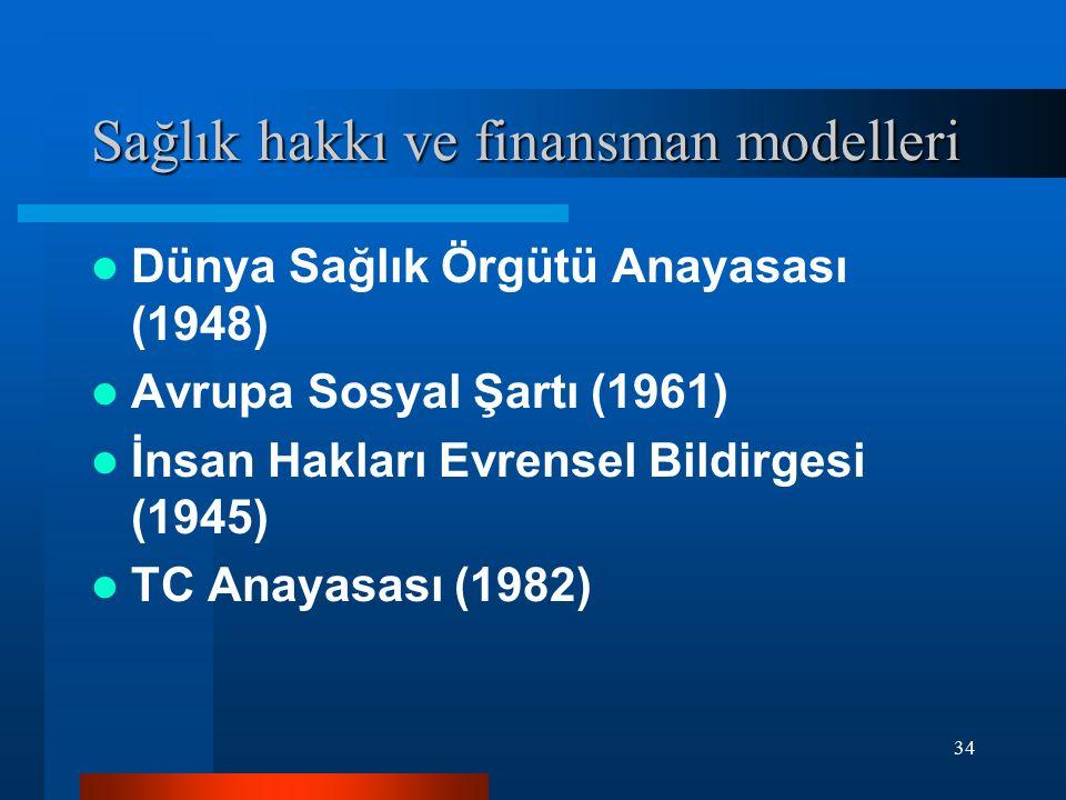 34 Sağlık hakkı ve finansman modelleri Dünya Sağlık Örgütü Anayasası (1948) Avrupa Sosyal Şartı (1961) İnsan Hakları Evrensel Bildirgesi (1945) TC Ana
