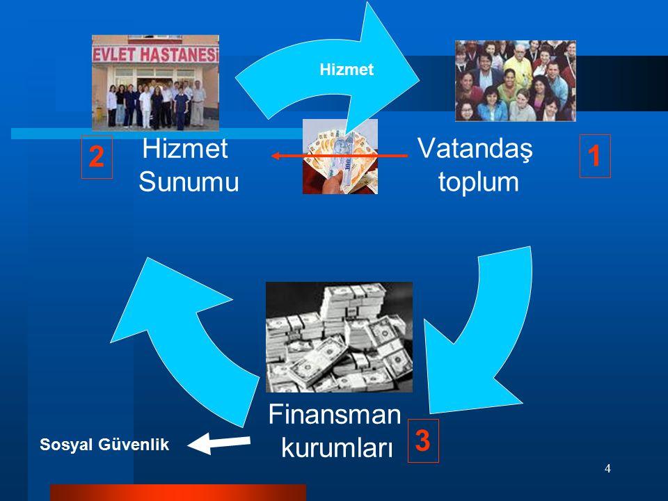 25 Türkiye'de Finansman 13.