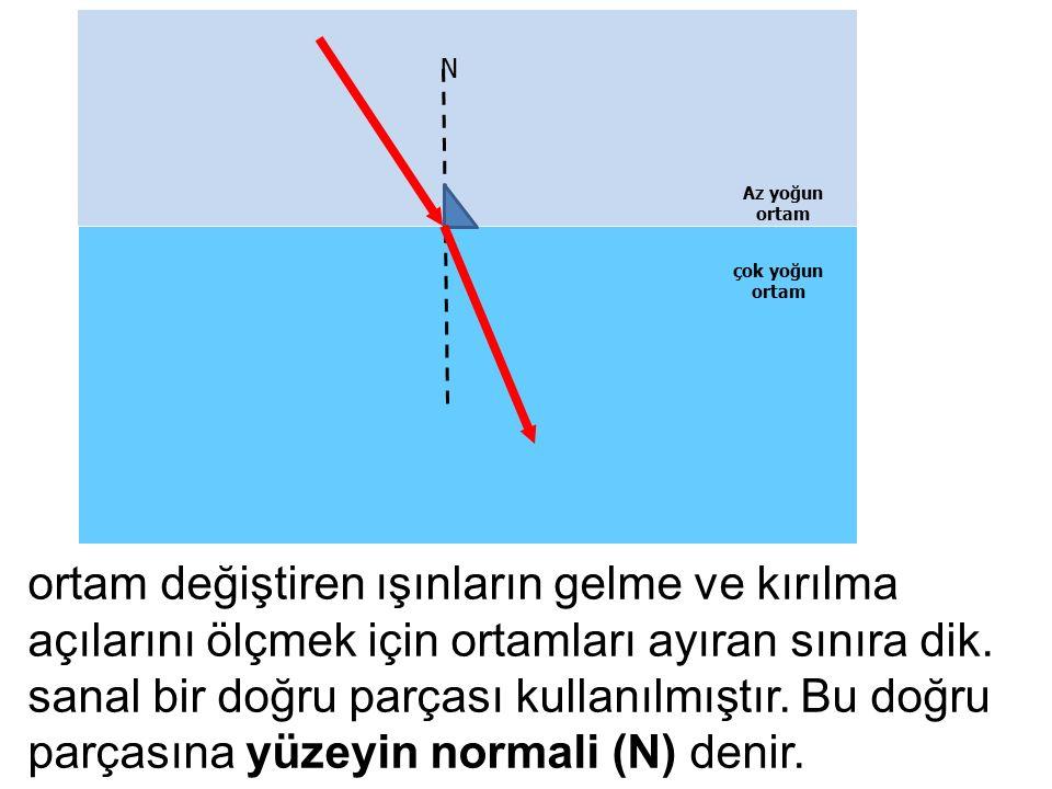 ortam değiştiren ışınların gelme ve kırılma açılarını ölçmek için ortamları ayıran sınıra dik. sanal bir doğru parçası kullanılmıştır. Bu doğru parças