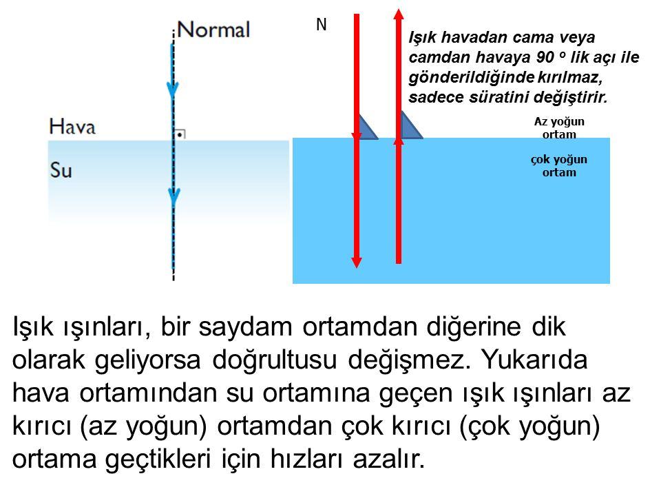 Az yoğun ortam çok yoğun ortam N Işık havadan cama veya camdan havaya 90 o lik açı ile gönderildiğinde kırılmaz, sadece süratini değiştirir. Işık ışın