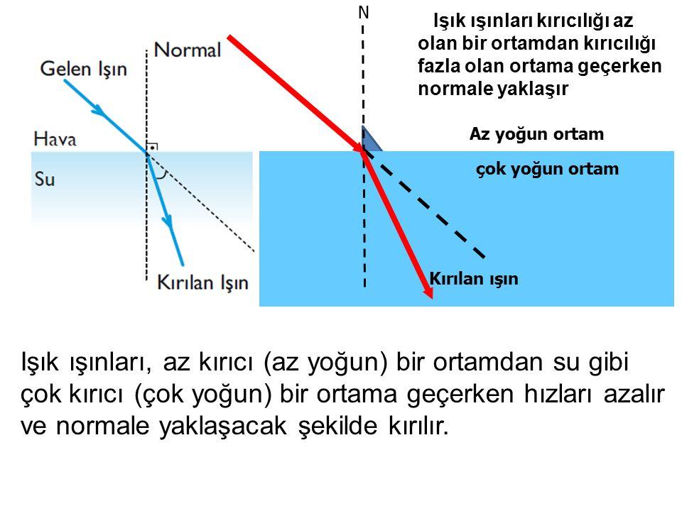 N Az yoğun ortam çok yoğun ortam Işık ışınları kırıcılığı az olan bir ortamdan kırıcılığı fazla olan ortama geçerken normale yaklaşır Işık ışınları, a