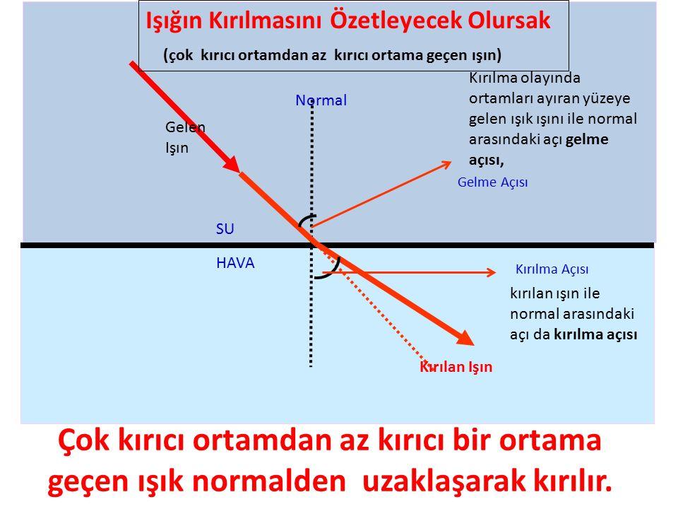 Çok kırıcı ortamdan az kırıcı bir ortama geçen ışık normalden uzaklaşarak kırılır. SU HAVA Normal Gelme Açısı Kırılma Açısı Gelen Işın Kırılan Işın Iş