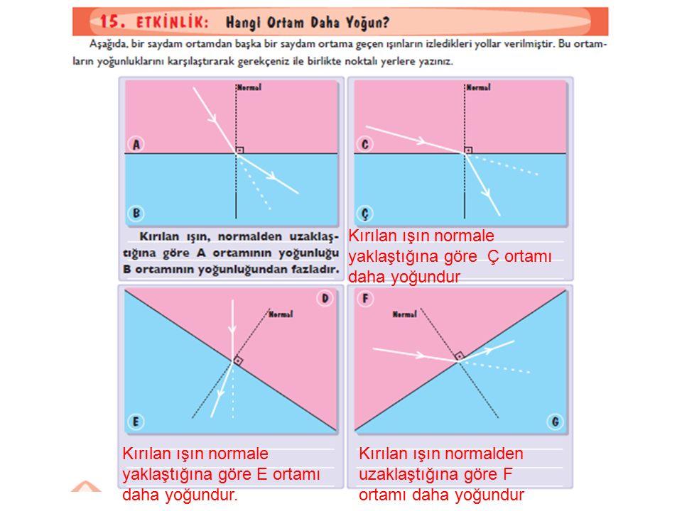 Kırılan ışın normale yaklaştığına göre E ortamı daha yoğundur. Kırılan ışın normalden uzaklaştığına göre F ortamı daha yoğundur Kırılan ışın normale y