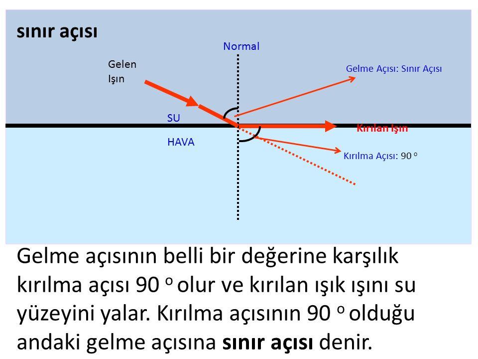 Gelme açısının belli bir değerine karşılık kırılma açısı 90 o olur ve kırılan ışık ışını su yüzeyini yalar. Kırılma açısının 90 o olduğu andaki gelme