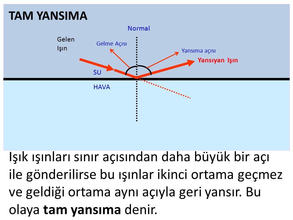 Işık ışınları sınır açısından daha büyük bir açı ile gönderilirse bu ışınlar ikinci ortama geçmez ve geldiği ortama aynı açıyla geri yansır. Bu olaya