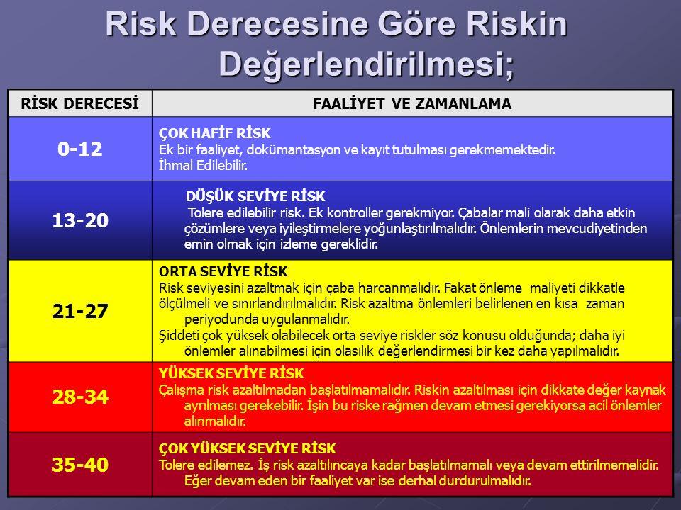 Risk Derecesine Göre Riskin Değerlendirilmesi; RİSK DERECESİFAALİYET VE ZAMANLAMA 0-12 ÇOK HAFİF RİSK Ek bir faaliyet, dokümantasyon ve kayıt tutulmas